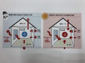 二重サッシを付けると室内温度はどう変わる?|岡崎市・西尾市の外壁塗装専門店カナルペイント